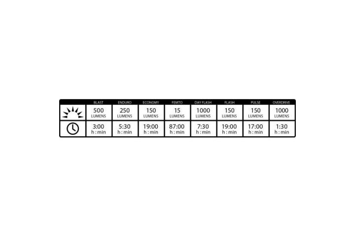 Éclairage Avant Connect Smart 1000XL et Éclairage arrière KTV Drive Pro - Lezyne